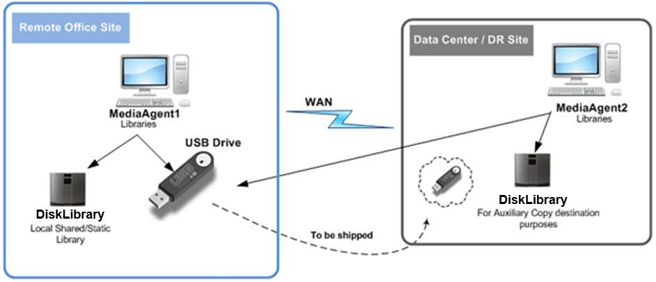 USB-Seeding-image